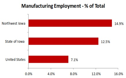 Advanced manufacturing employment chart